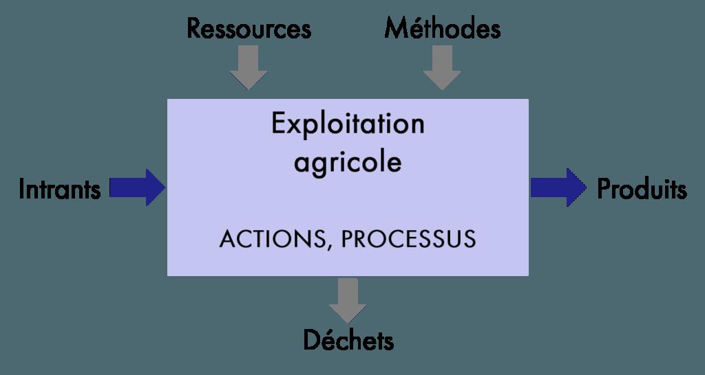 Schéma fonctionnel d'un système de production