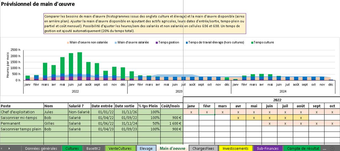 Une version Excel du prévisionnel main d'oeuvre et tréso AgriPlan